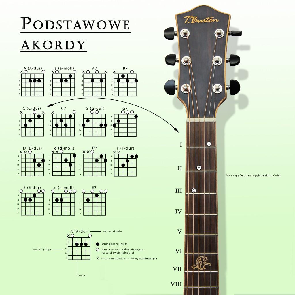 podstawowe akordy na gryfie gitary